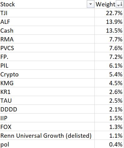 Holdings 2017
