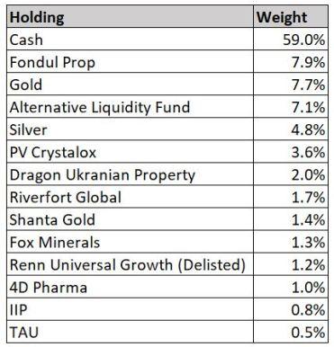 Dec 2018 Holdings