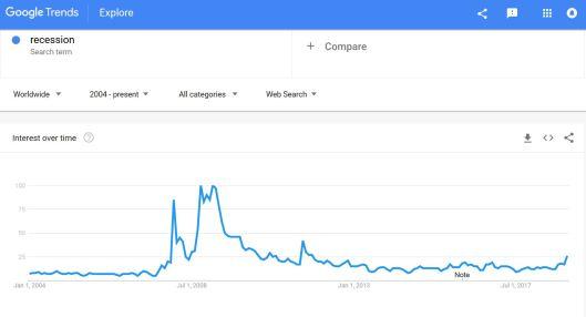 Recession Trendes